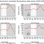 US weekly death data from the CDC